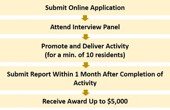 Outline of Resident Initiative Award