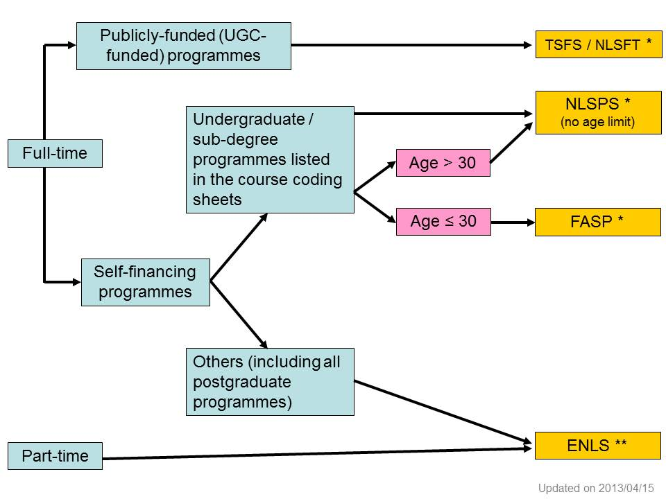 Eligibility of different financial assistance schemes illustrated by a diagram